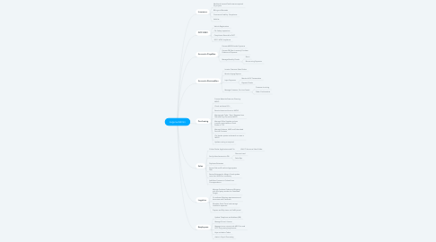 Mind Map: Laguna Admin
