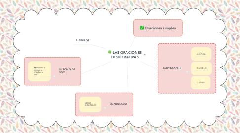 Mind Map: LAS ORACIONES DESIDERATIVAS