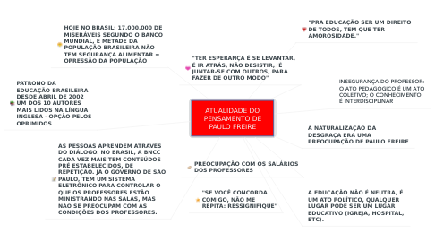 Mind Map: ATUALIDADE DO PENSAMENTO DE PAULO FREIRE