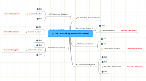 Mind Map: The Overarching Essential Question