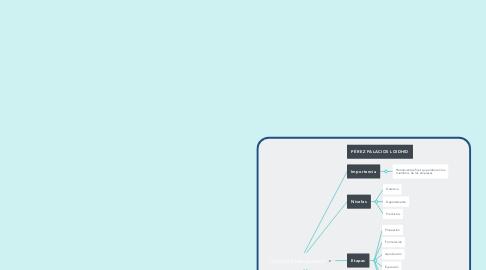 Mind Map: Control presupuestal