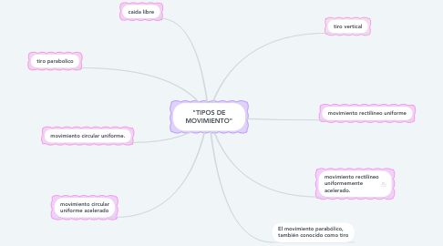 "Mind Map: ""TIPOS DE MOVIMIENTO"""