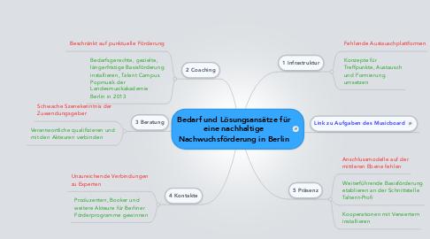 Mind Map: Bedarf und Lösungsansätze für eine nachhaltige Nachwuchsförderung in Berlin