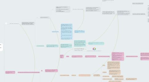 Mind Map: день 1 Обзвн после вебинара