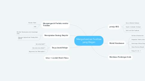 Mind Map: Mengorkestrasi Fasilitasi yang Elegan