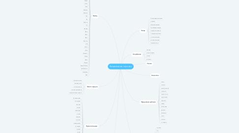 Mind Map: Беспроводные наушники