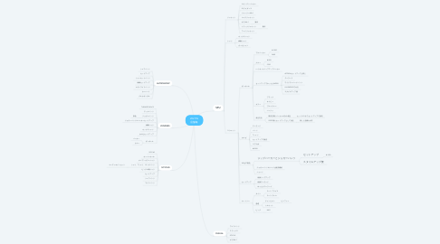 Mind Map: 2021SS 店舗毎