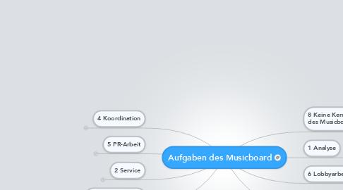 Mind Map: Aufgaben des Musicboard