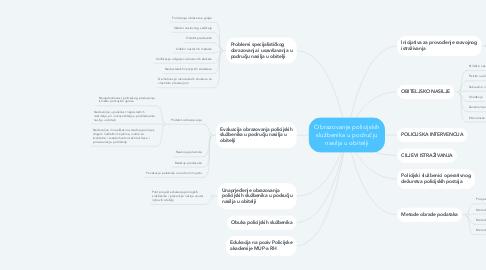 Mind Map: Obrazovanje policijskih službenika u području nasilja u obitelji