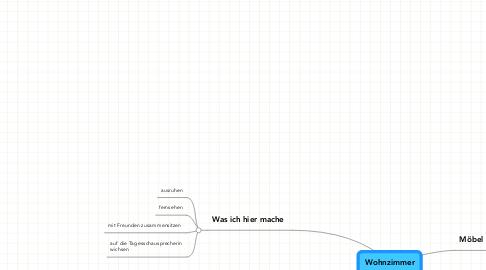 Mind Map: Wohnzimmer