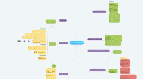 Mind Map: SISTEM ENDOKRIN