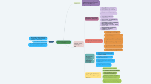 Mind Map: Искаженное психическое развитие