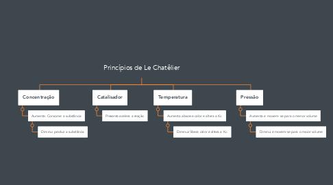 Mind Map: Princípios de Le Chatêlier