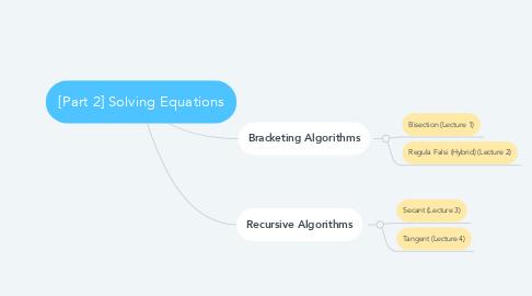 Mind Map: [Part 2] Solving Equations