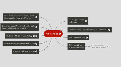 Mind Map: Workshops