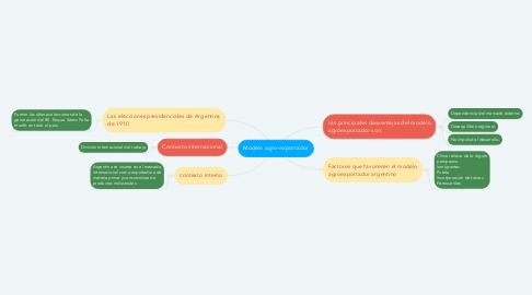 Mind Map: Desafíos y cambios del MERCOSUR