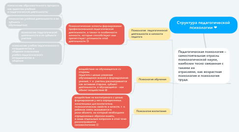 Mind Map: Структура педагогической психологии ❤