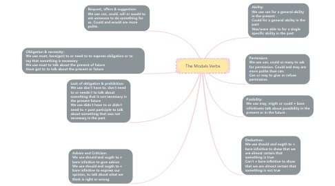Mind Map: The Modals Verbs