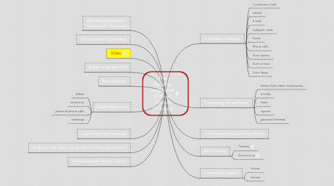 Mind Map: The Existing Legislative Process! [Harold O'Grady]