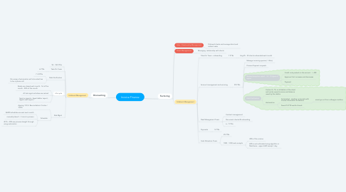 Mind Map: Invoice Finance