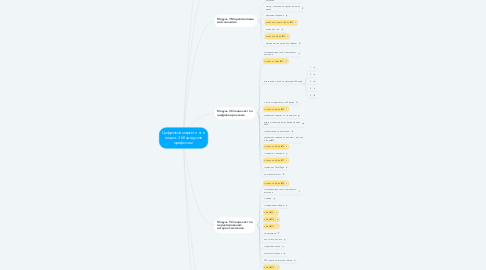 Mind Map: Цифровой маркетинг и медиа: 360 градусов профессии