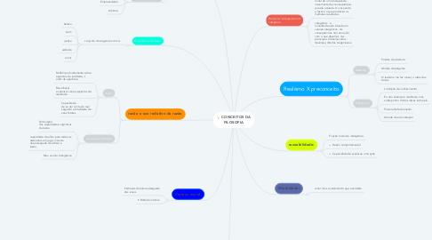 Mind Map: CONCEITOS DA FILOSOFIA