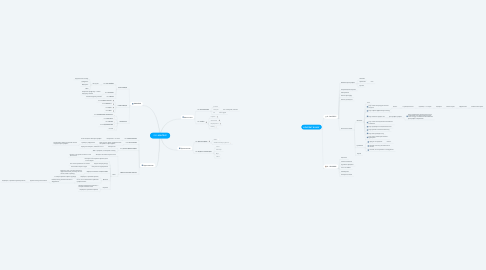 Mind Map: PRO-КОНТЕНТ