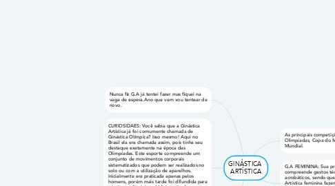 Mind Map: GINÁSTICA  ARTÍSTICA