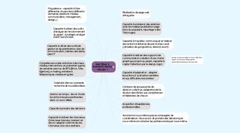 Mind Map: QUE NOUS A APPORTÉ NOTRE PROJET ?