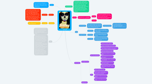 Mind Map: Smiley