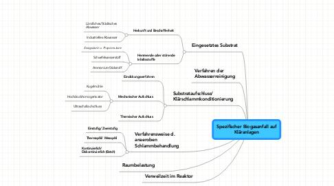 Mind Map: Spezifischer Biogasanfall auf Kläranlagen
