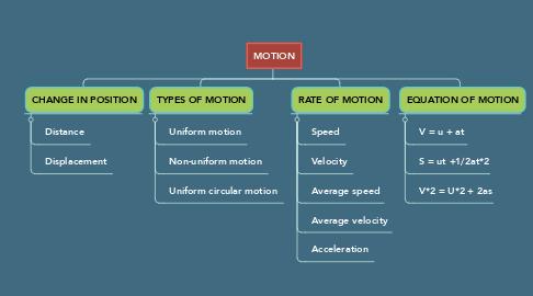 Mind Map: MOTION