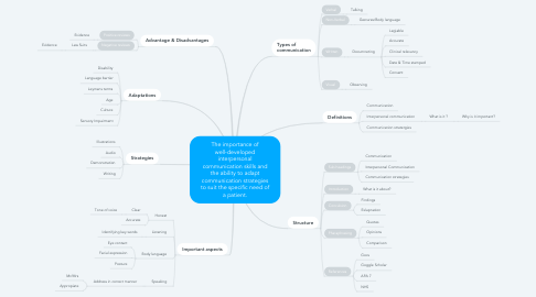 Mind Map: The importance of well-developed interpersonal communication skills and the ability to adapt communication strategies to suit the specific need of a patient.