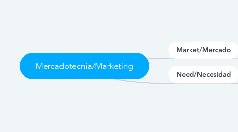 Mind Map: Mercadotecnia/Marketing