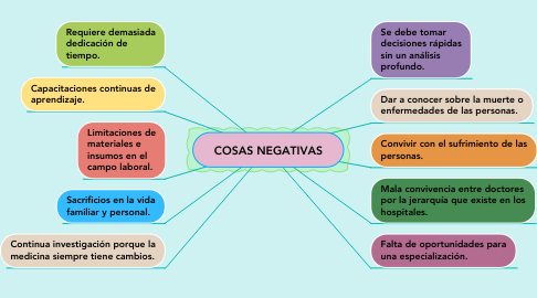 Mind Map: COSAS NEGATIVAS