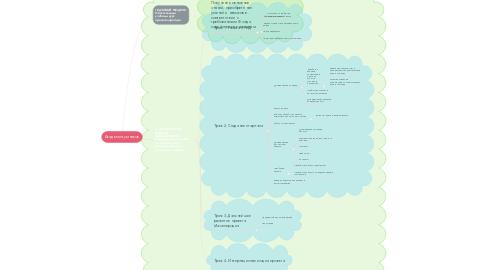 Mind Map: Академия умников