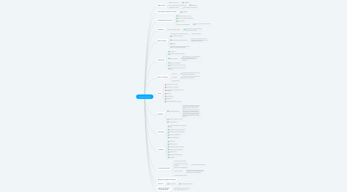 Mind Map: Portal do Servidor