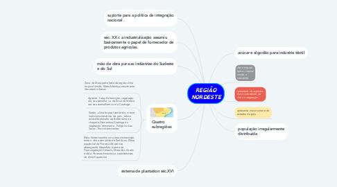 Mind Map: REGIÃO NORDESTE