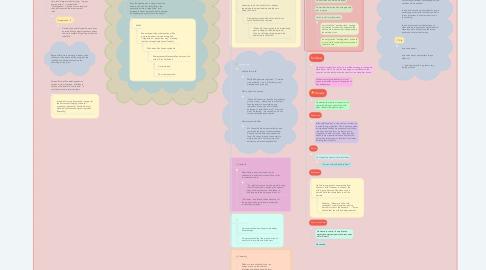 Mind Map: Animal Farm (2020-2021 G7LA The Awesome :)