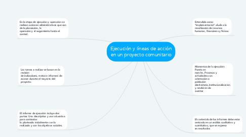 Mind Map: Ejecución y líneas de acción en un proyecto comunitario