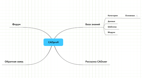 Mind Map: CADprofi