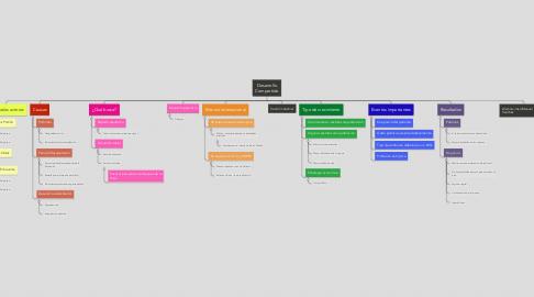 Mind Map: Desarrollo Compartido
