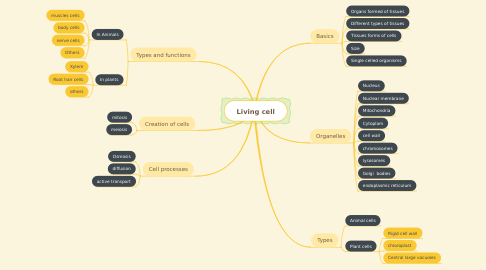 Mind Map: Living cell