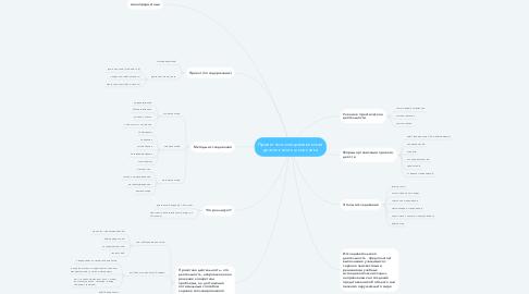 Mind Map: Проектно-исследовательская деятельность школьника