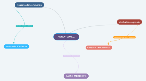 Mind Map: ANNO 1000d.C.