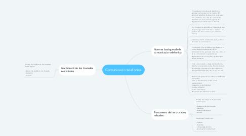 Mind Map: Comunicacio telefonica