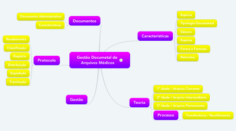 Mind Map: Gestão Documetal de  Arquivos Médicos