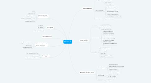 Mind Map: Estimation