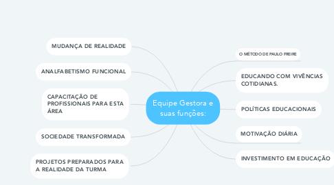 Mind Map: Equipe Gestora e suas funções: