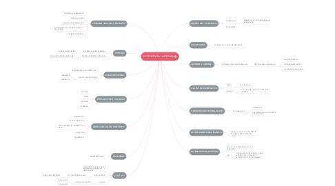 Mind Map: ECONOMÌA LABORAL